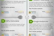 Infografika 30 nejstahovanějších pluginů pro WordPress