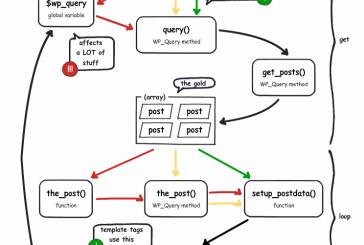 Jak fungují WP query functions infografika