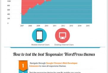 Proč responsivní šablonu pro wordpress – infografika