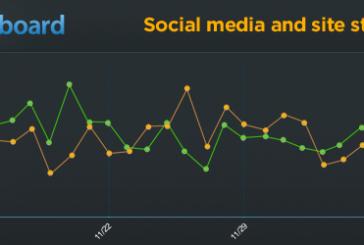 Sledujte sociální metriky ve WordPress