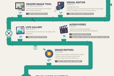WordPress 3.9 infografika