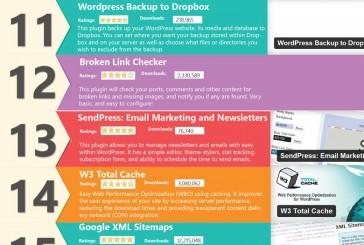 25 nejlepších WordPress pluginů 2014 – infografika