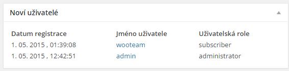 Noví uživatelé na nástěnce WordPressu