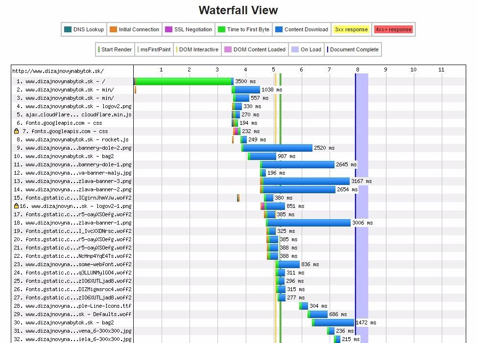 dizajn-webspeedtest-2